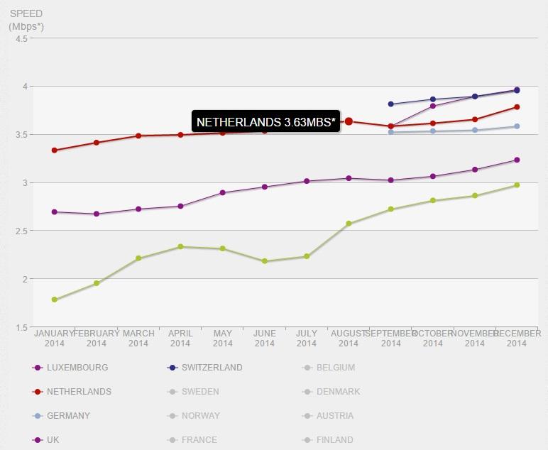 netflix-speed-index-world-2014
